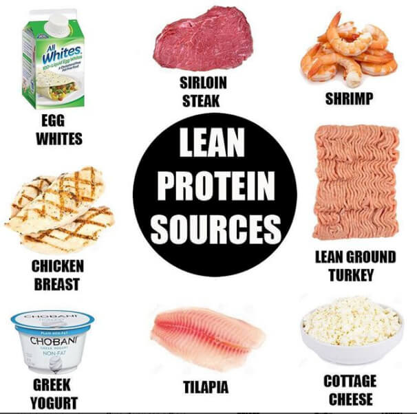 Lean Eating Food List